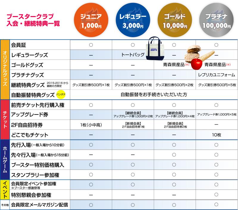 ジュニアコース 1000円、レギュラー 3000円、ゴールド 10000円、プラチナ(限定10名様)100000円